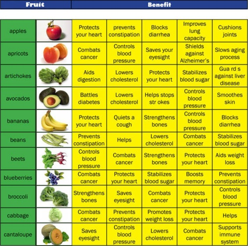 Benefits from Vegetables and Fruits