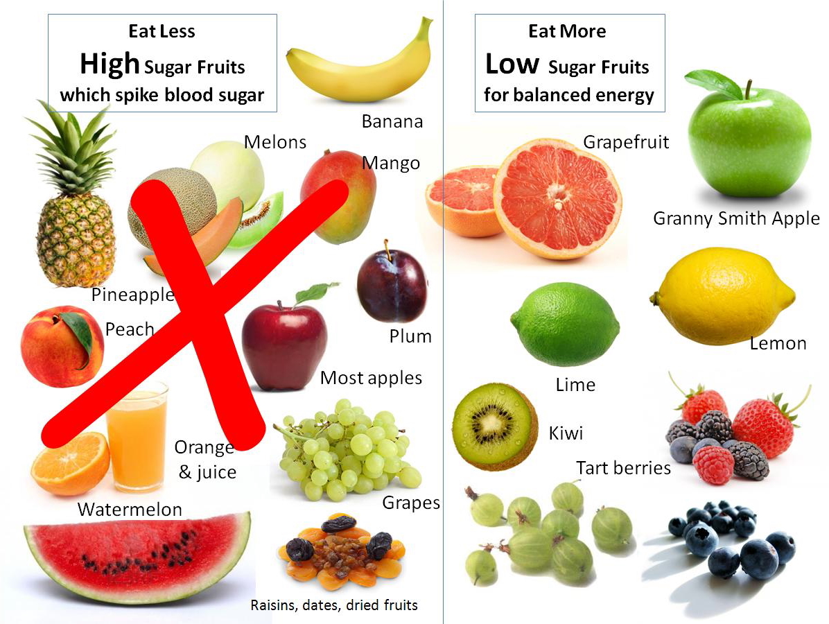 Choose low sugar foods