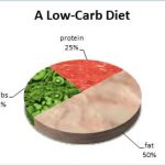 How to lose your weight with LOW CARB diet