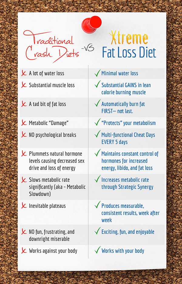 Xtreme Fat Loss Diet Comparison-chart